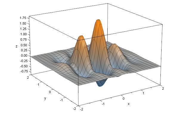 exp(-x^2-y^2)*(cos(3*y)+sin(7*x))