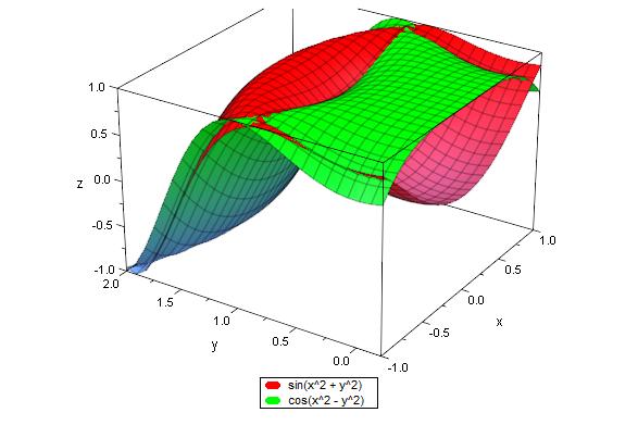 sin(x^2 + y^2), cos(x^2 - y^2)